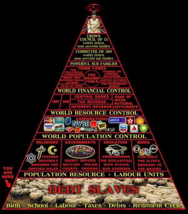 piramide-potere-famiglie-più-ricche