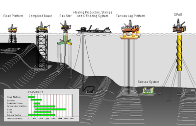 400px-Deepwater_drilling_systems